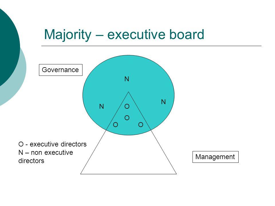 Majority – executive board