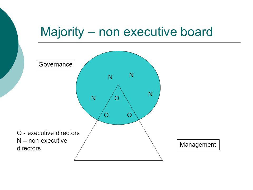 Majority – non executive board