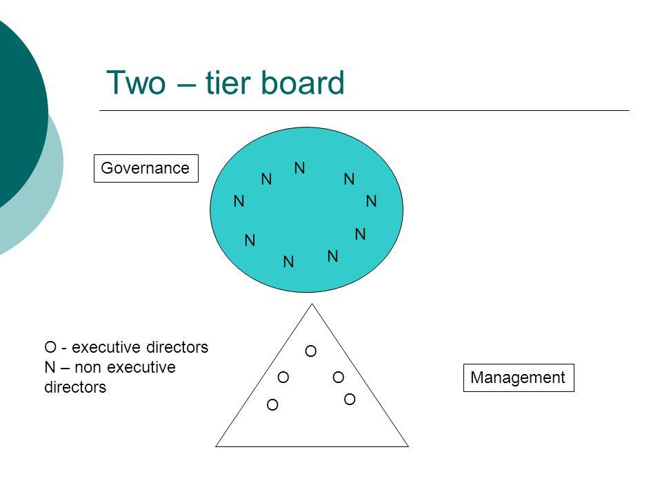 Two – tier board Governance N N N N N N N N N O - executive directors