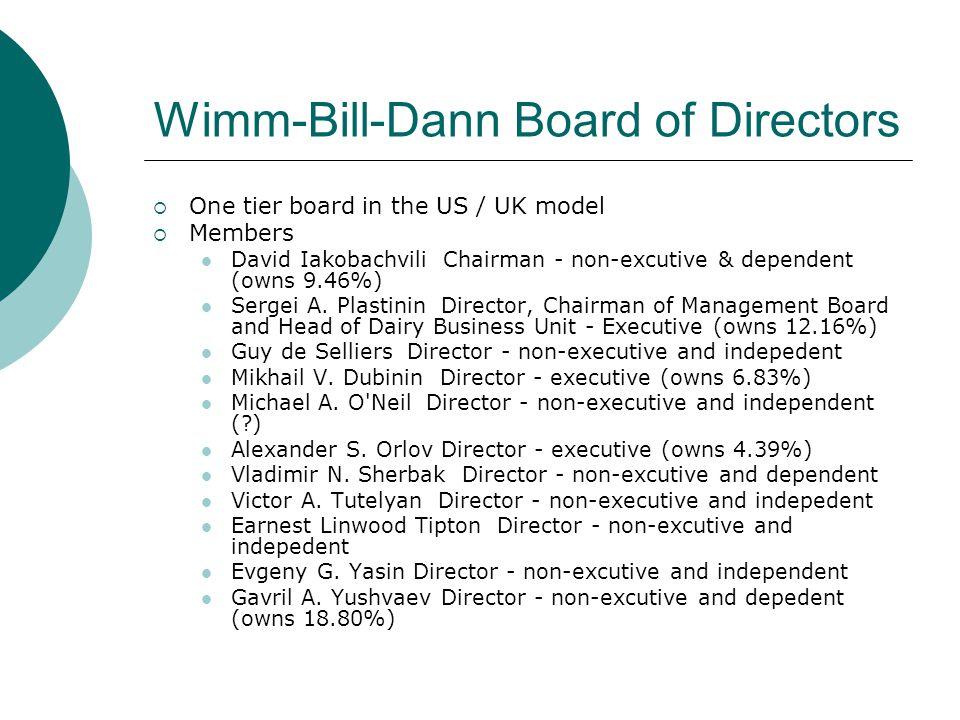 Wimm-Bill-Dann Board of Directors