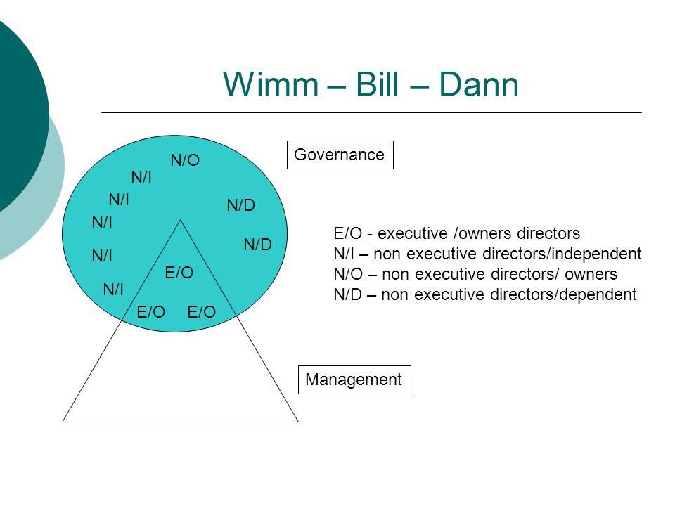Wimm – Bill – Dann Governance N/O N/I N/I N/D N/I