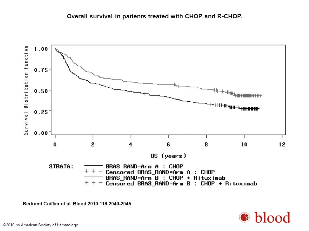 Overall survival in patients treated with CHOP and R-CHOP.