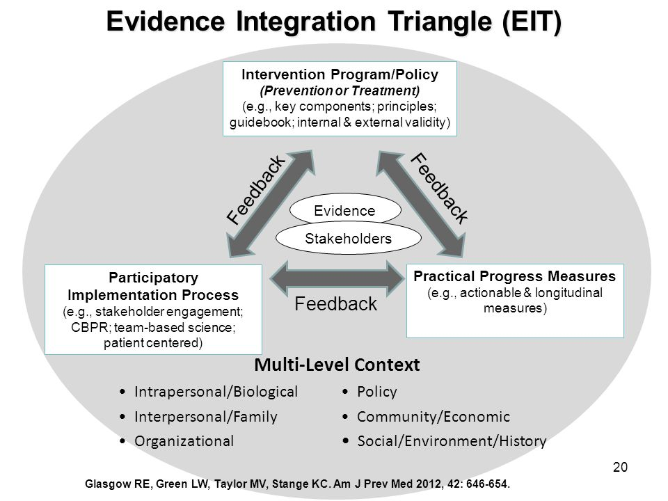 Evidence Integration Triangle (EIT)