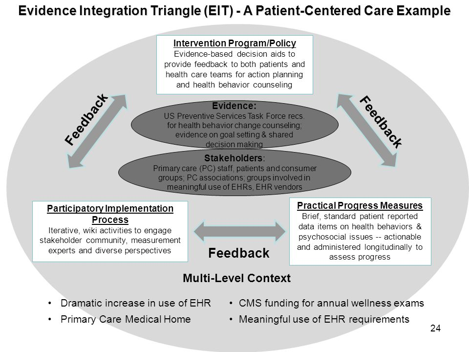 Evidence Integration Triangle (EIT) - A Patient-Centered Care Example