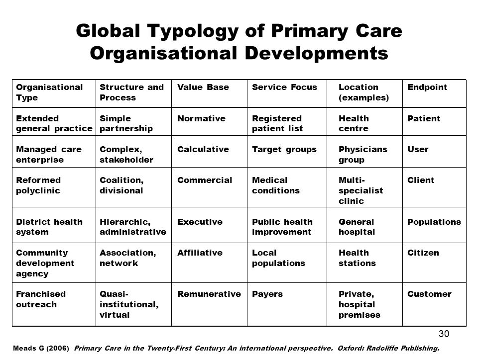 Global Typology of Primary Care Organisational Developments