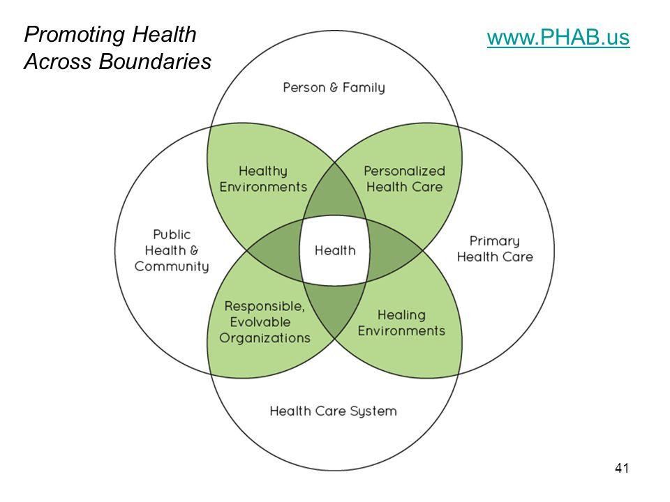 Promoting Health Across Boundaries