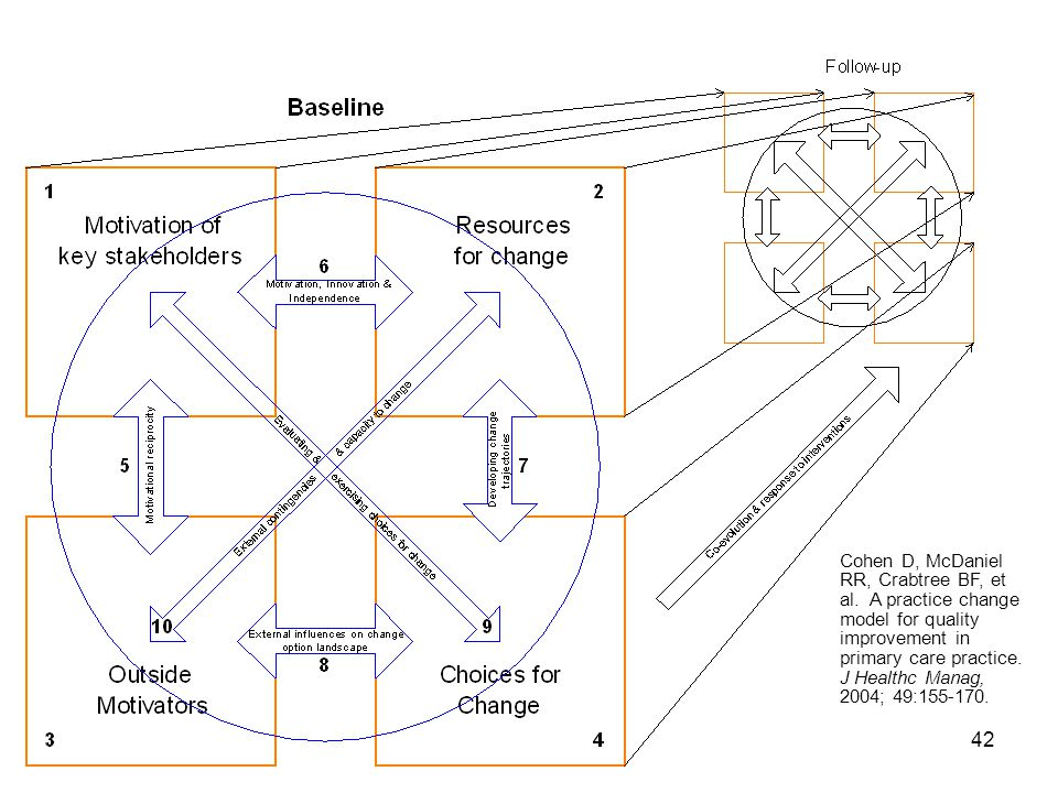 The Practice Change Model is based on systems science.