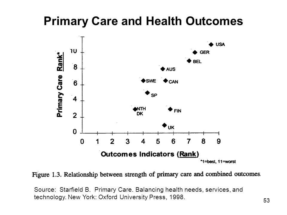 Primary Care and Health Outcomes