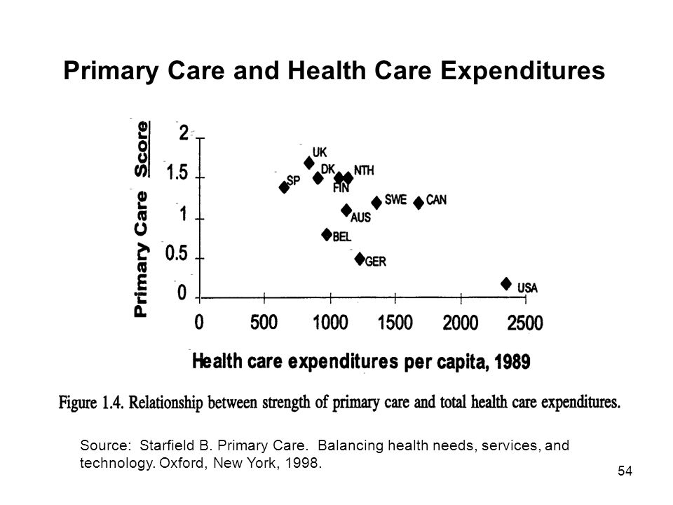 Primary Care and Health Care Expenditures