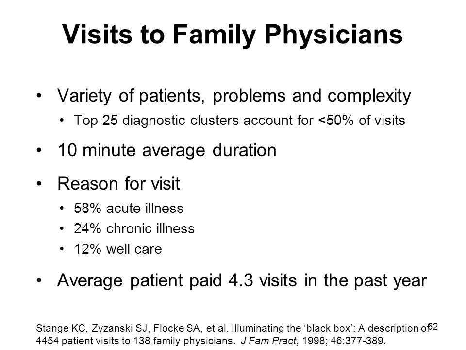 Visits to Family Physicians