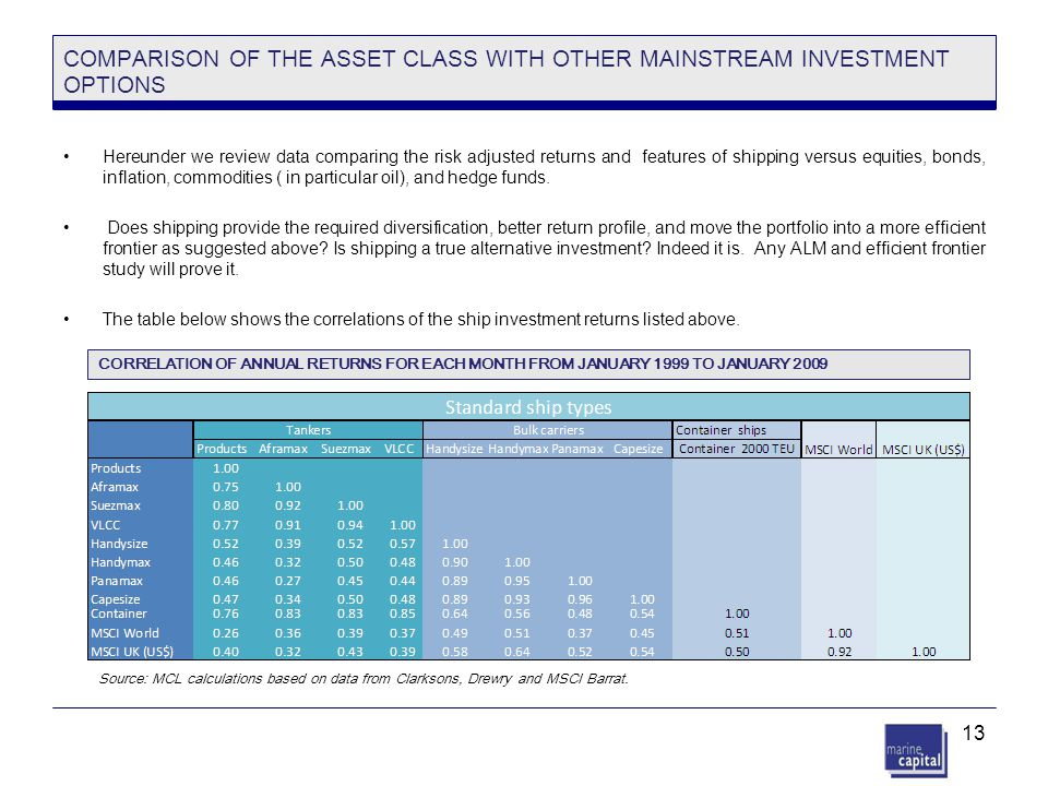 COMPARISON OF THE ASSET CLASS WITH OTHER MAINSTREAM INVESTMENT OPTIONS