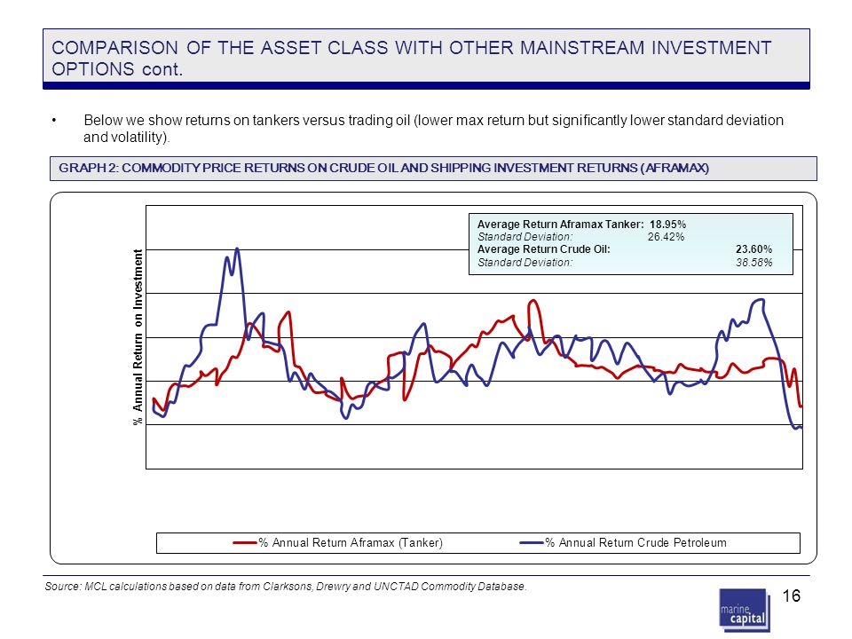COMPARISON OF THE ASSET CLASS WITH OTHER MAINSTREAM INVESTMENT OPTIONS cont.