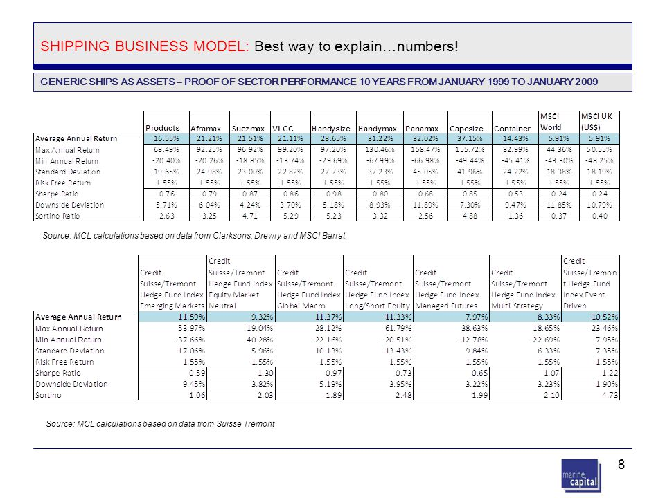 SHIPPING BUSINESS MODEL: Best way to explain…numbers!
