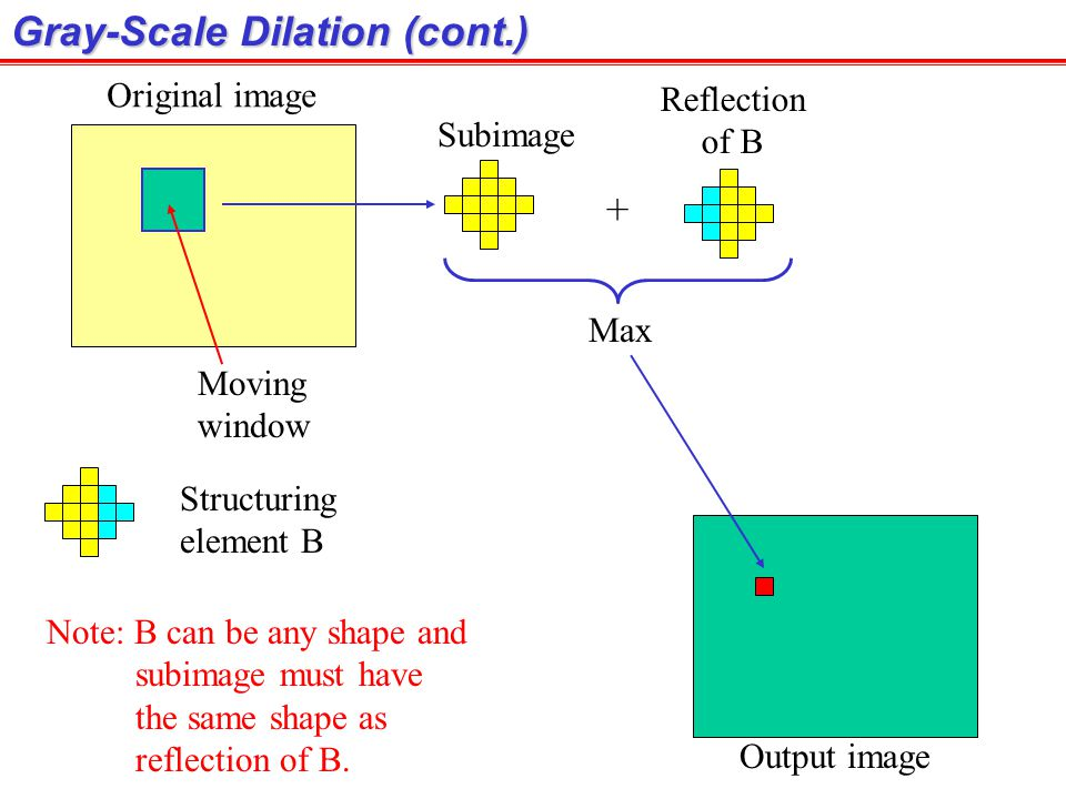 Gray-Scale Dilation (cont.)