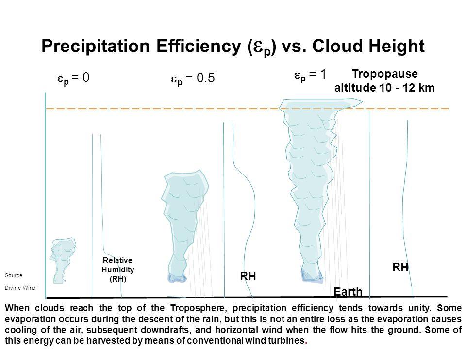 Precipitation Efficiency (ep) vs. Cloud Height
