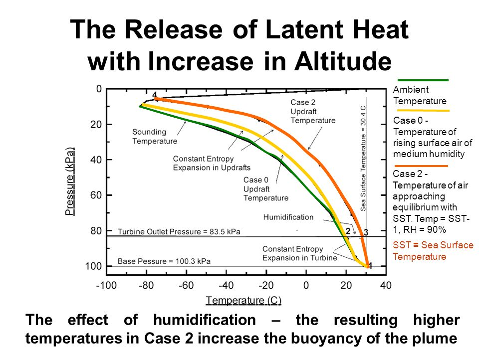 The Release of Latent Heat with Increase in Altitude