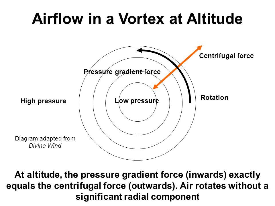 Airflow in a Vortex at Altitude Pressure gradient force