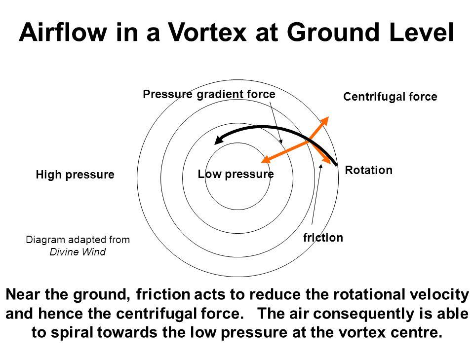 Airflow in a Vortex at Ground Level Pressure gradient force