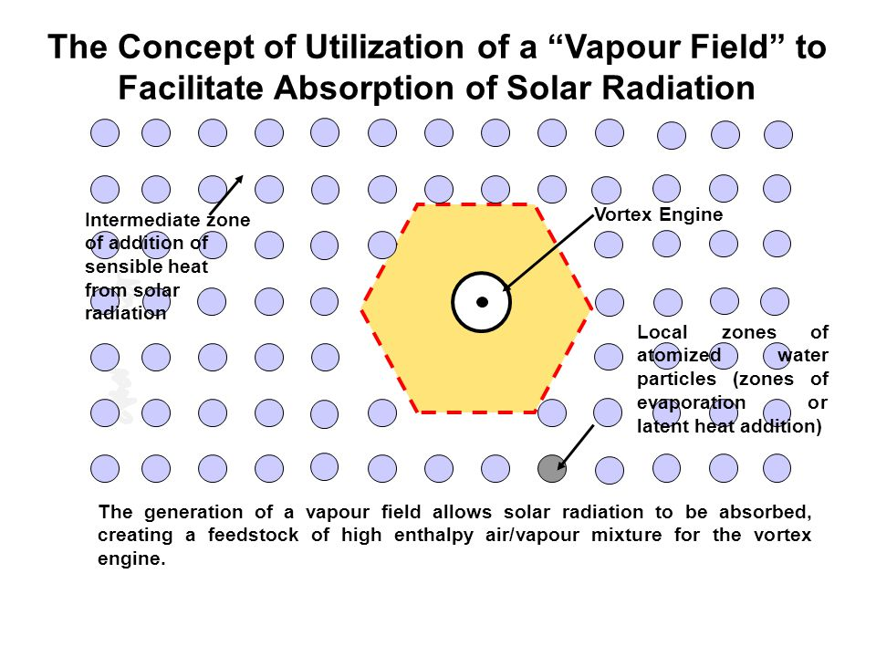 The Concept of Utilization of a Vapour Field to Facilitate Absorption of Solar Radiation