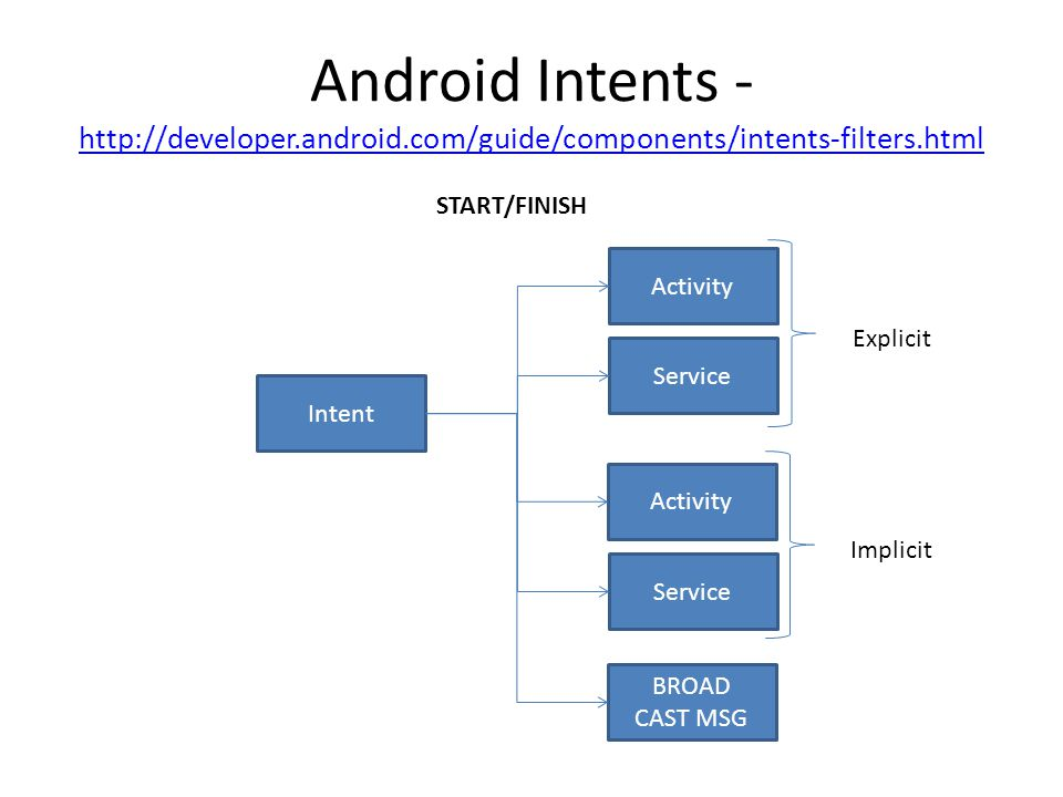 Android Intents - http://developer. android