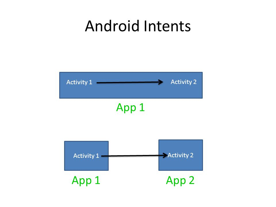 Android Intents App 1 App 1 App 2 Activity 1 Activity 2 Activity 2