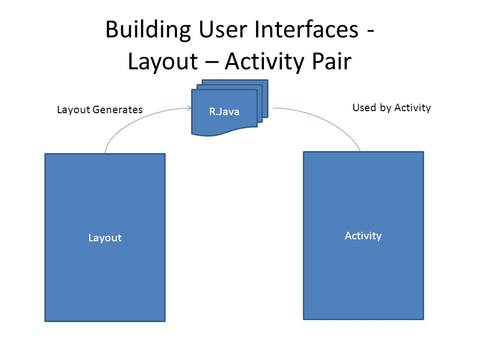 Building User Interfaces - Layout – Activity Pair