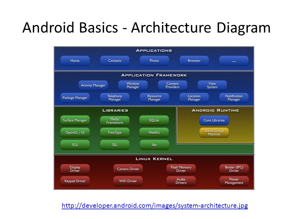 Android Basics - Architecture Diagram