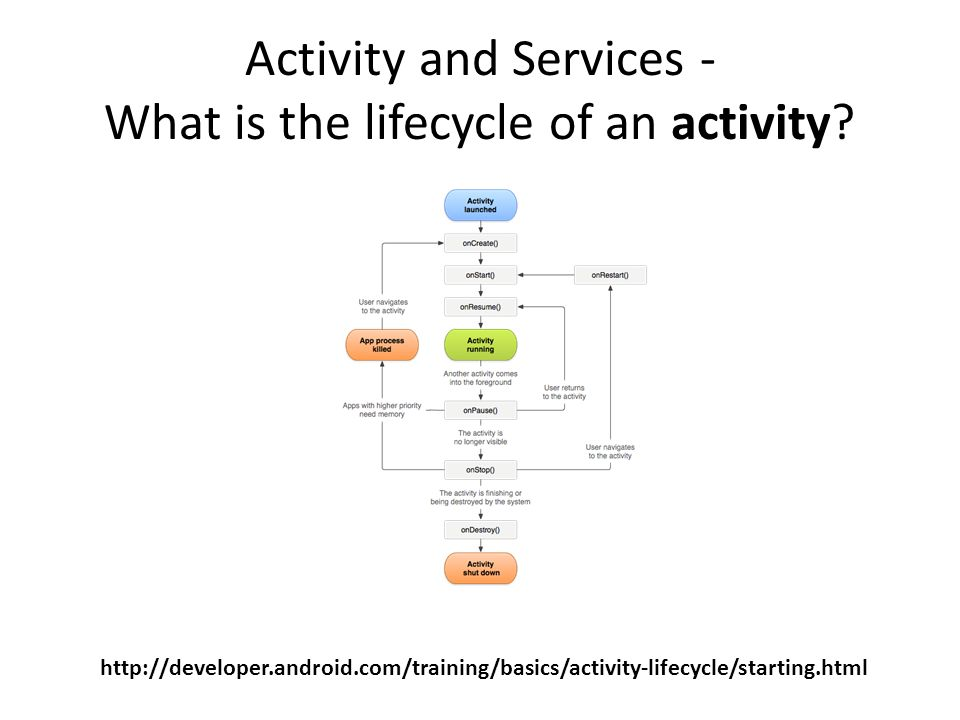 Activity and Services - What is the lifecycle of an activity