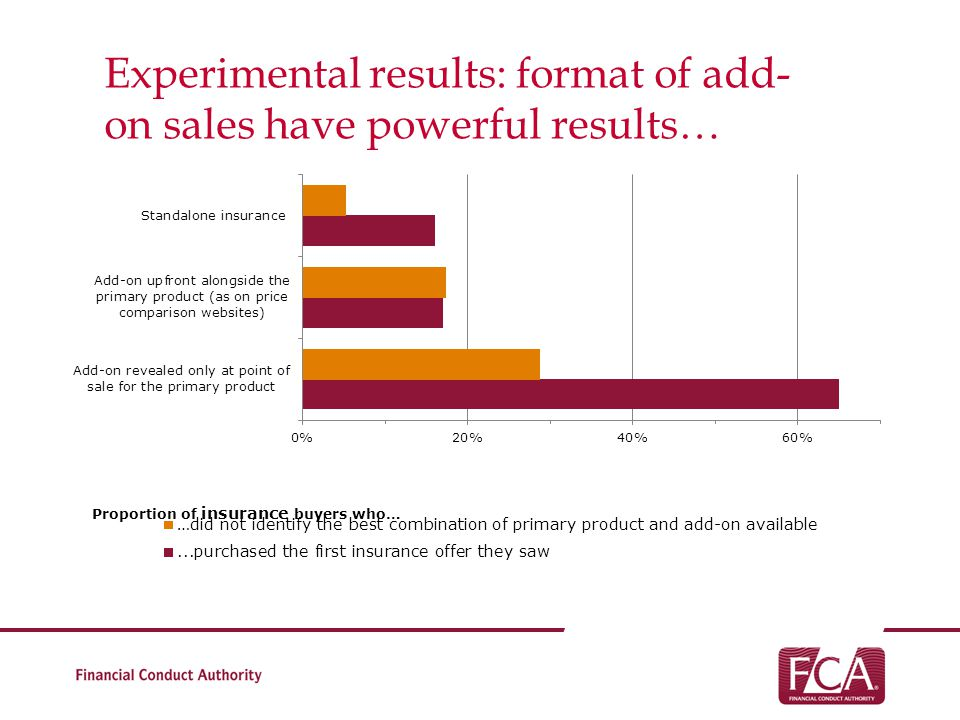 Experimental results: format of add-on sales have powerful results…