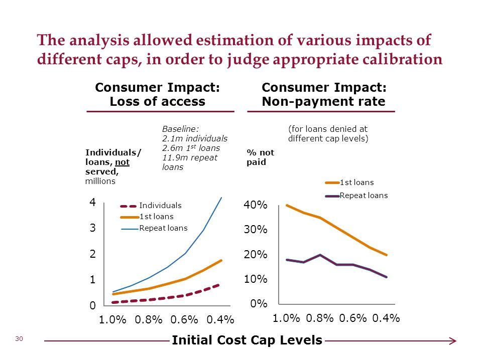 Initial Cost Cap Levels