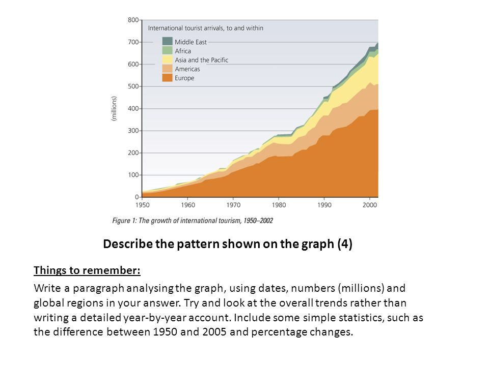 Describe the pattern shown on the graph (4)