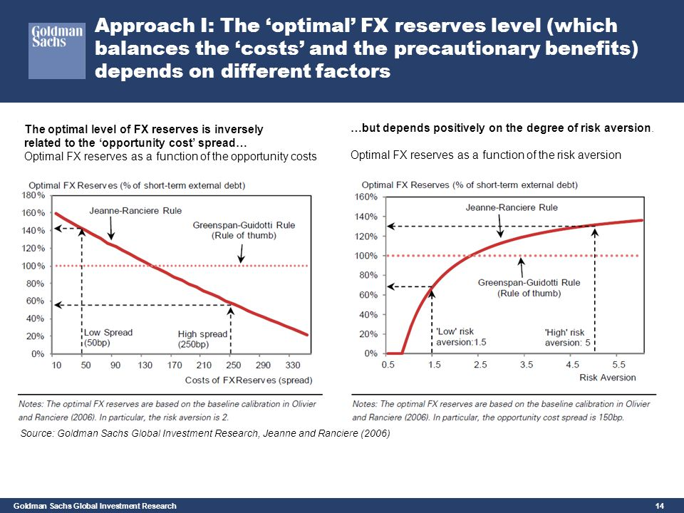 Approach I: The 'optimal' FX reserves level (which balances the 'costs' and the precautionary benefits) depends on different factors