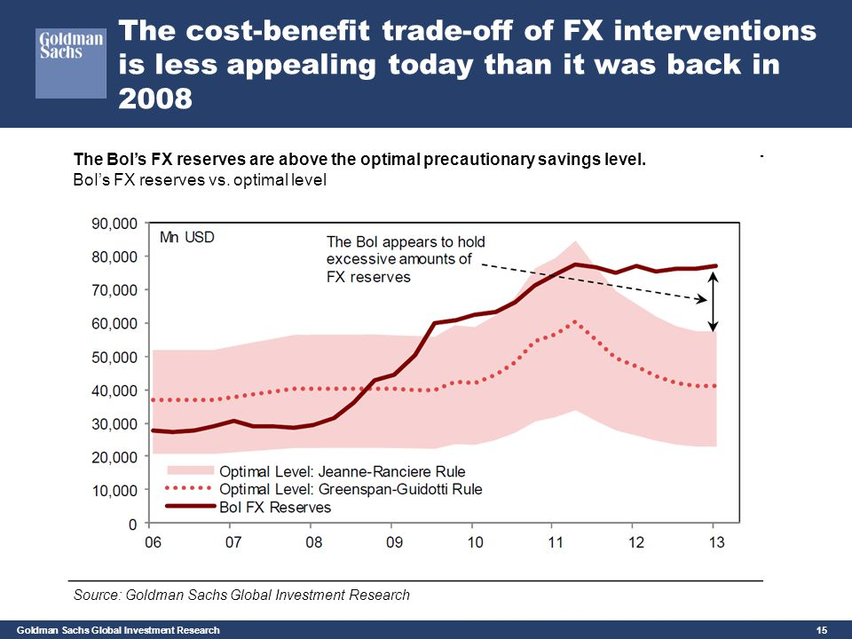 The cost-benefit trade-off of FX interventions is less appealing today than it was back in 2008