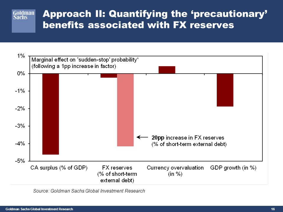 Approach II: Quantifying the 'precautionary' benefits associated with FX reserves