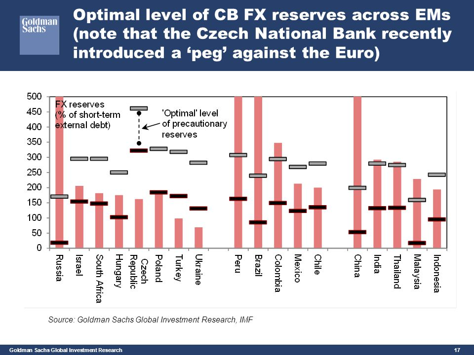 Optimal level of CB FX reserves across EMs (note that the Czech National Bank recently introduced a 'peg' against the Euro)