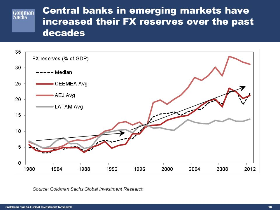 Central banks in emerging markets have increased their FX reserves over the past decades
