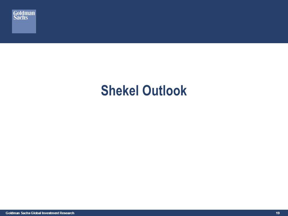 Shekel Outlook