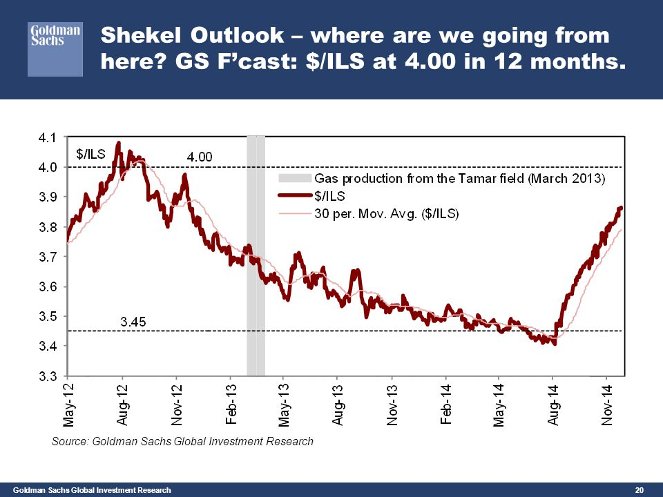 Shekel Outlook – where are we going from here. GS F'cast: $/ILS at 4