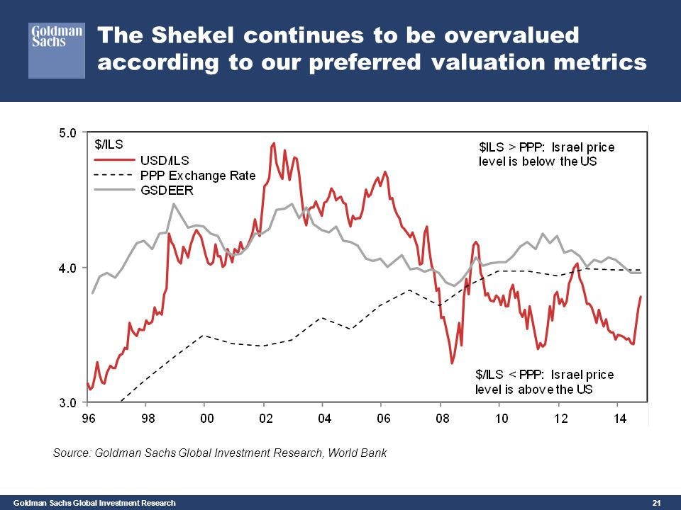 The Shekel continues to be overvalued according to our preferred valuation metrics