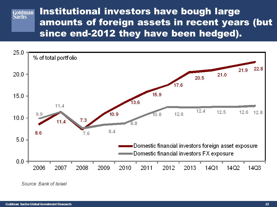 Institutional investors have bough large amounts of foreign assets in recent years (but since end-2012 they have been hedged).