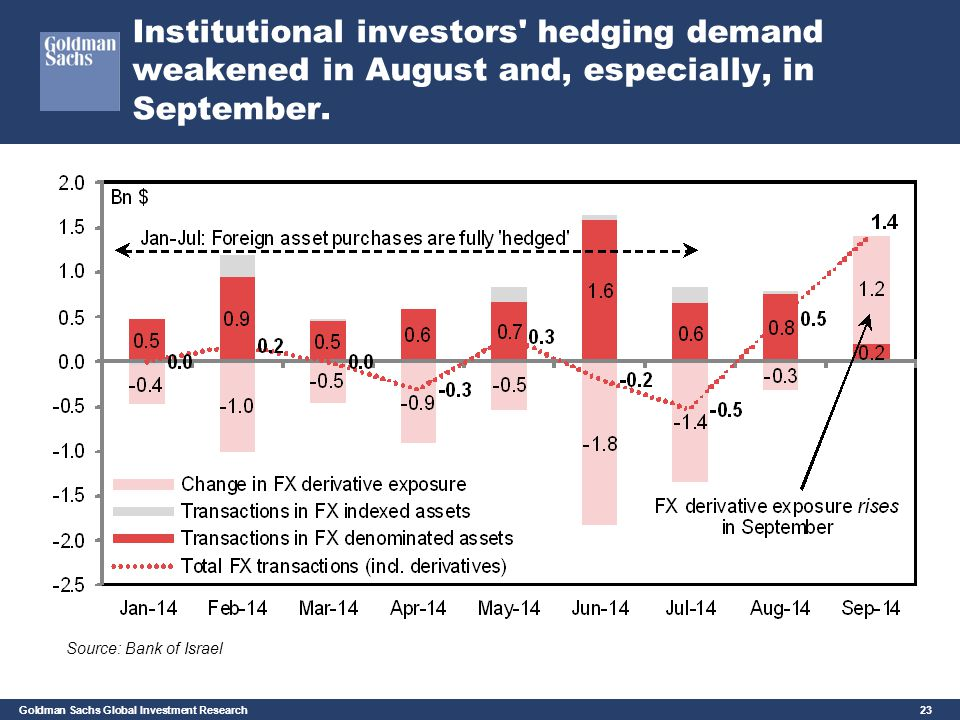 Institutional investors hedging demand weakened in August and, especially, in September.