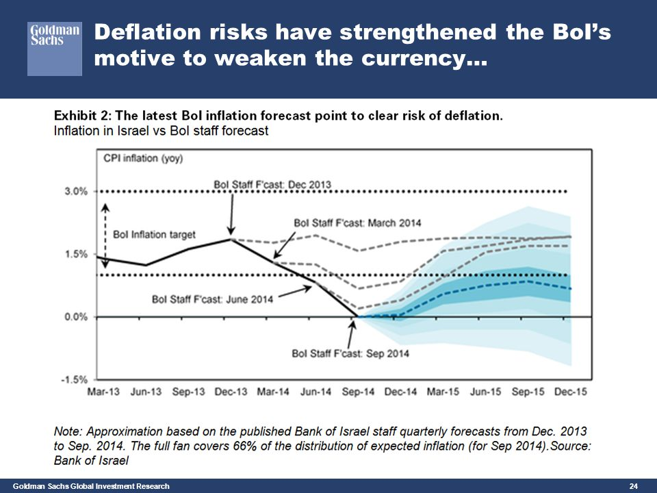 Deflation risks have strengthened the BoI's motive to weaken the currency…