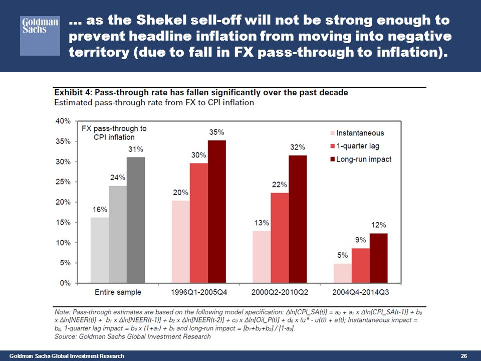 … as the Shekel sell-off will not be strong enough to prevent headline inflation from moving into negative territory (due to fall in FX pass-through to inflation).