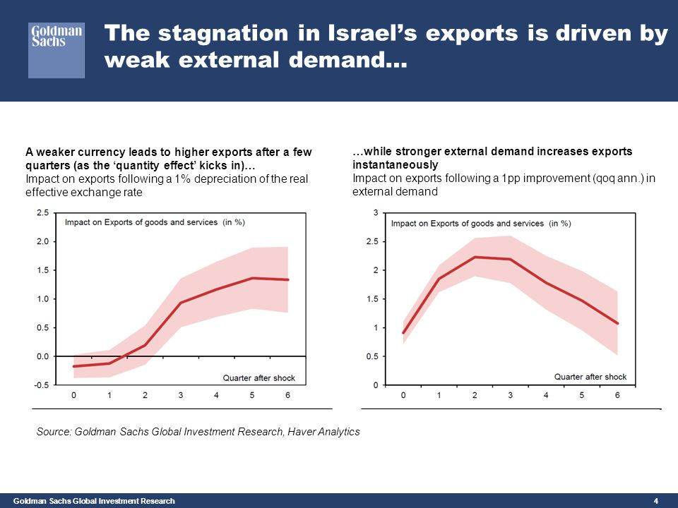 The stagnation in Israel's exports is driven by weak external demand…