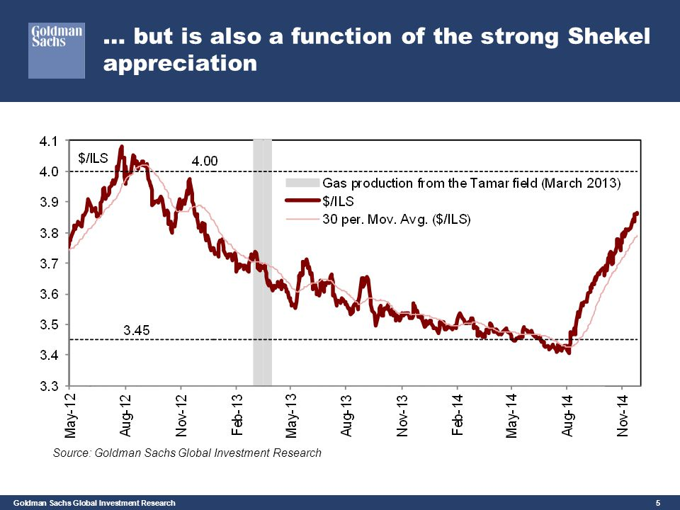 … but is also a function of the strong Shekel appreciation