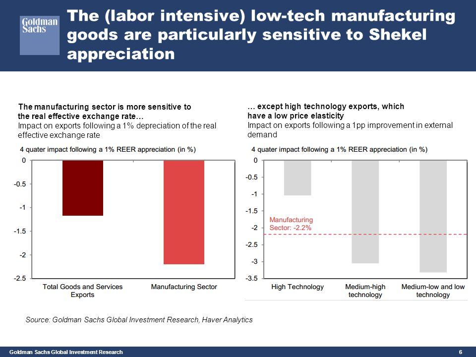 The (labor intensive) low-tech manufacturing goods are particularly sensitive to Shekel appreciation