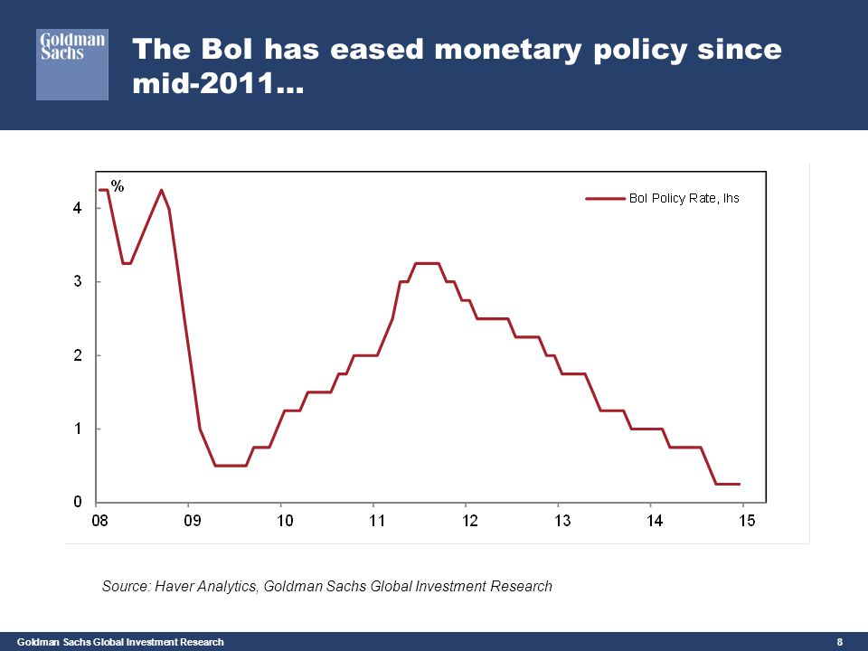 The BoI has eased monetary policy since mid-2011…