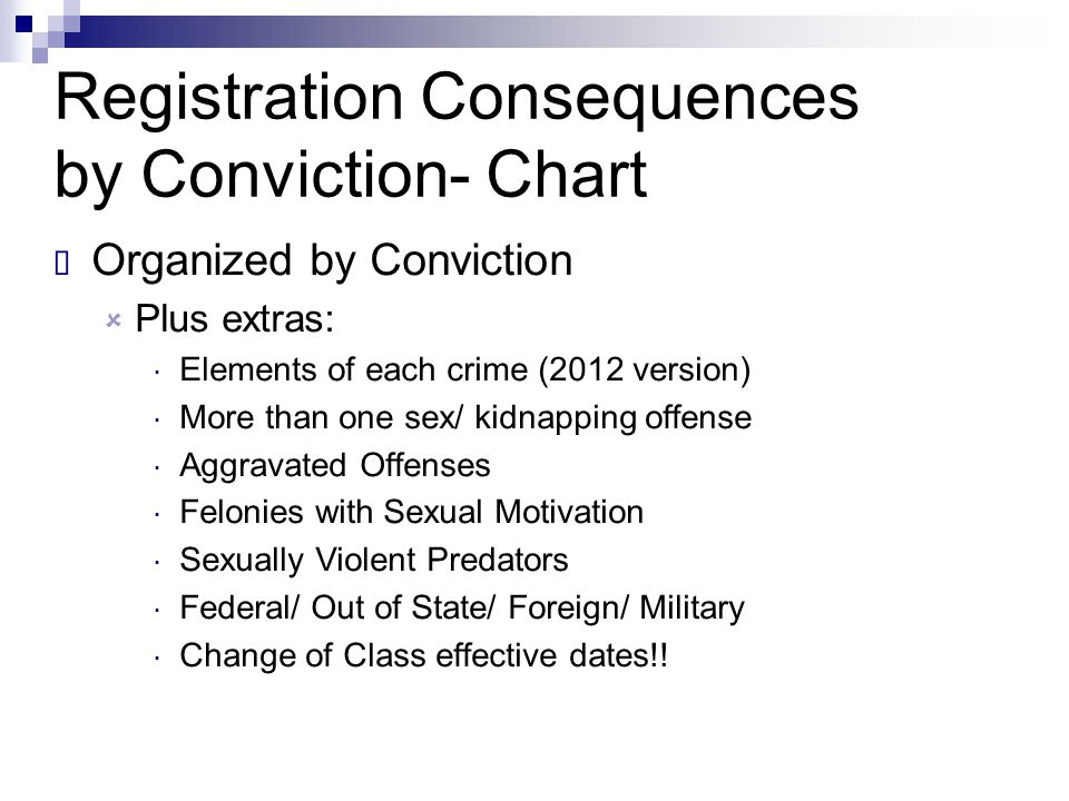 Registration Consequences by Conviction- Chart