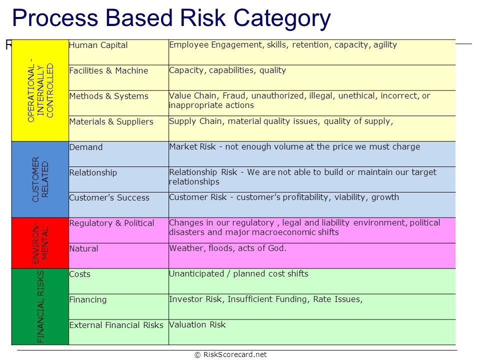 Process Based Risk Category
