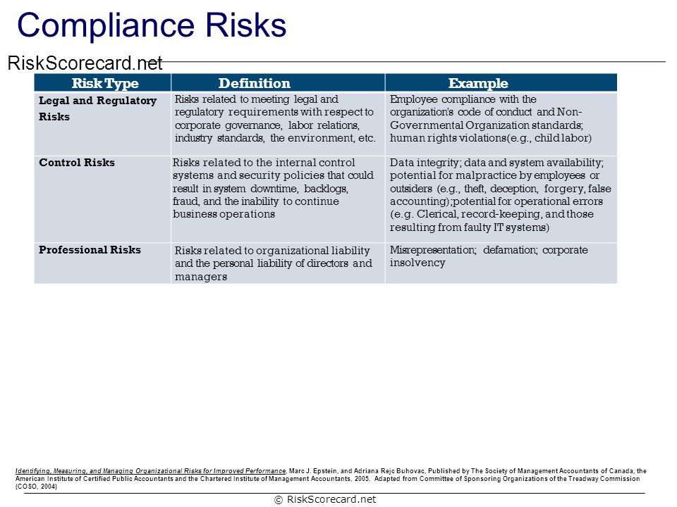 Compliance Risks Risk Type Definition Example